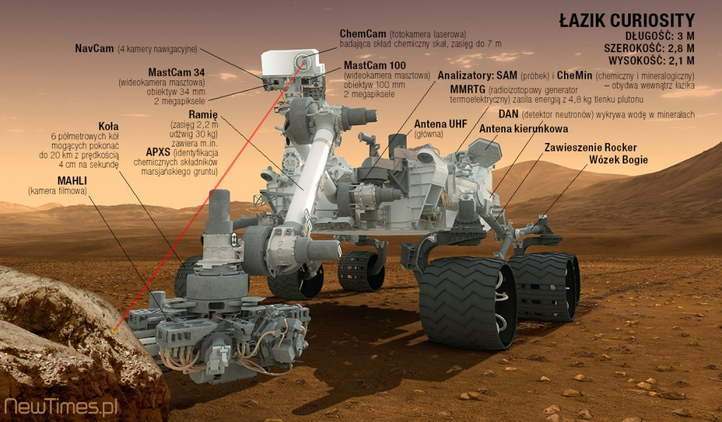 Curiosity-Rover-Instruments-PL
